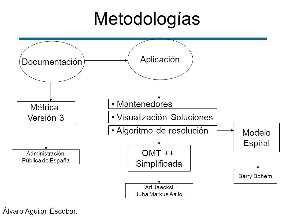 Metodologías Documentación Métrica Versión 3 Administración Pública de España Mantenedores Modelo Espiral Barry Bohem OMT ++ Simplificada Ari Jaacksi