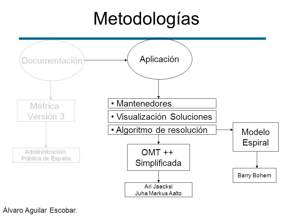 Metodologías Mantenedores Modelo Espiral Barry Bohem OMT ++ Simplificada Ari Jaacksi Juha Markus Aalto Aplicación Algoritmo de resolución Visualizació