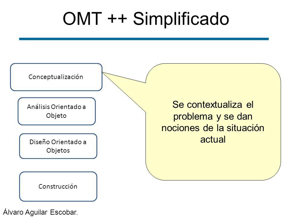 OMT ++ Simplificado Construcción Conceptualización Análisis Orientado a Objeto Diseño Orientado a Objetos Se contextualiza el problema y se dan nocion