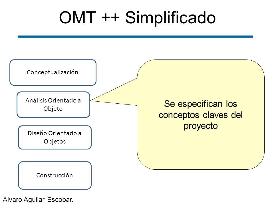 OMT ++ Simplificado Construcción Conceptualización Análisis Orientado a Objeto Diseño Orientado a Objetos Se especifican los conceptos claves del proy