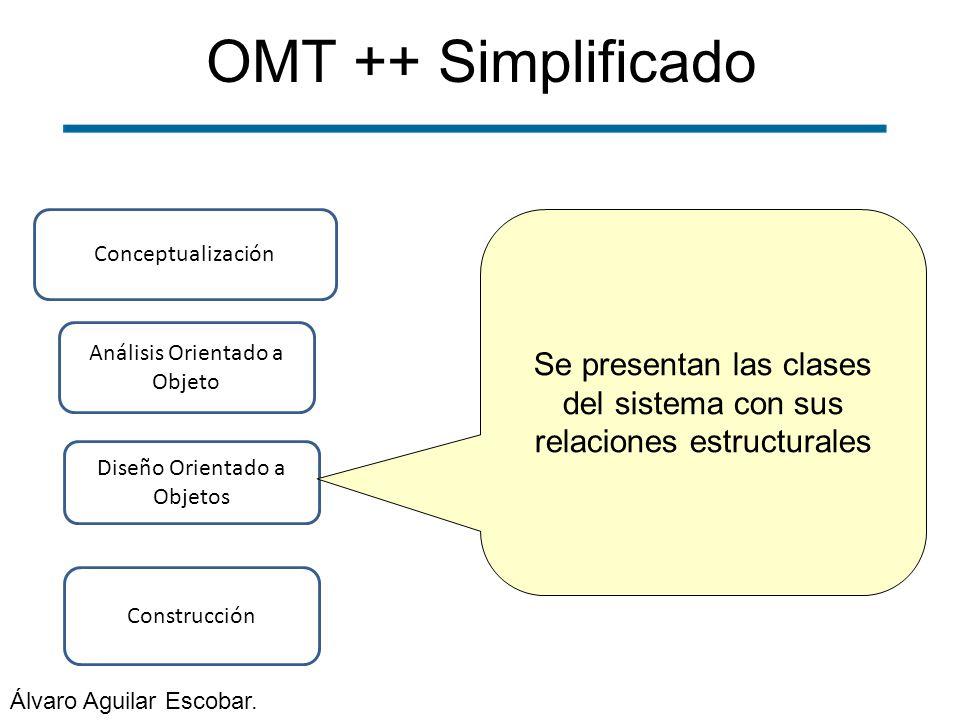 OMT ++ Simplificado Construcción Conceptualización Análisis Orientado a Objeto Diseño Orientado a Objetos Se presentan las clases del sistema con sus