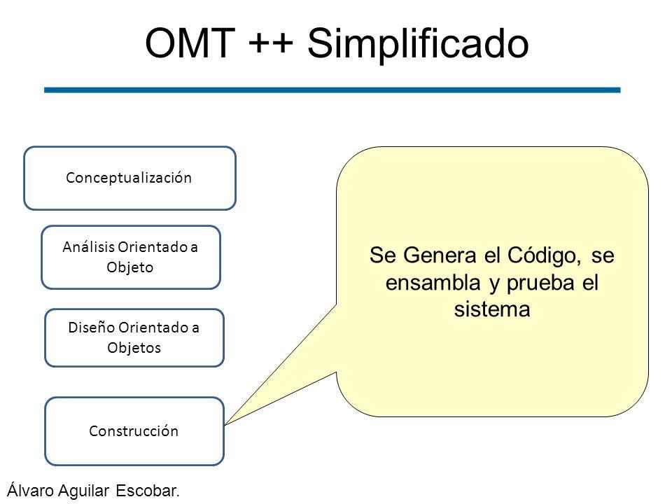 OMT ++ Simplificado Construcción Conceptualización Análisis Orientado a Objeto Diseño Orientado a Objetos Se Genera el Código, se ensambla y prueba el