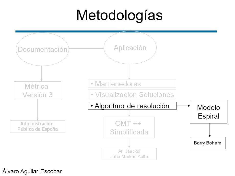 Metodologías Modelo Espiral Barry Bohem Algoritmo de resolución Álvaro Aguilar Escobar.