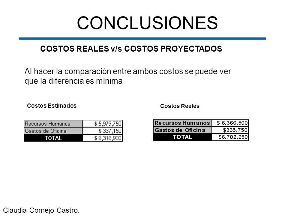COSTOS REALES v/s COSTOS PROYECTADOS Al hacer la comparación entre ambos costos se puede ver que la diferencia es mínima CONCLUSIONES Costos Estimados