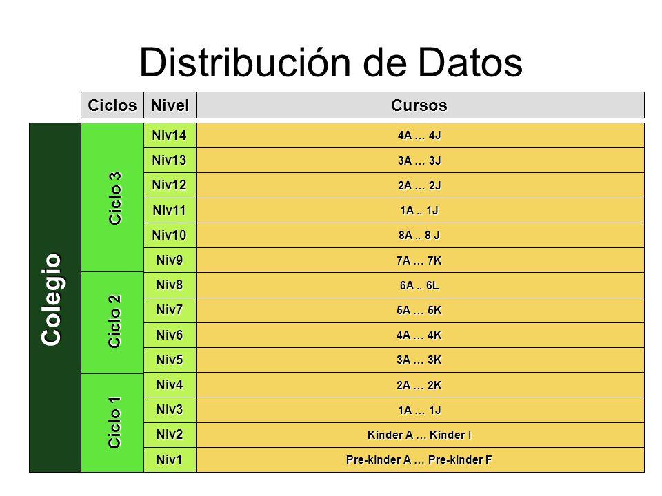 Distribución de Datos Colegio Ciclo 1 Ciclo 3 Ciclo 2 Ciclos Niv1 Niv2 Niv3 Niv4 Niv5 Niv6 Niv7 Niv8 Niv9 Niv10 Niv11 Niv12 Niv13 Niv14 Nivel Pre-kinder A … Pre-kinder F Kinder A … Kinder I 1A … 1J 2A … 2K 3A … 3K 4A … 4K 5A … 5K 6A..