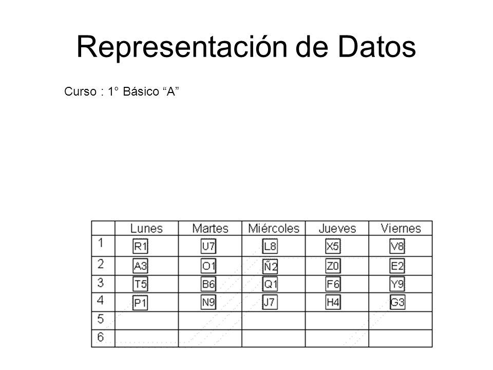 Representación de Datos Curso : 1° Básico A