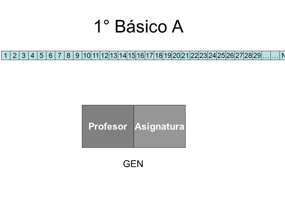 1° Básico A 1234567891011121314151617181920212223242526272829……N ProfesorAsignatura GEN