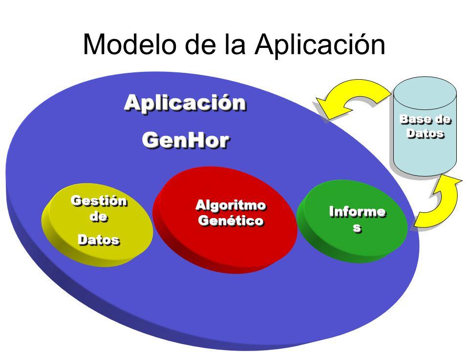 AplicaciónGenHorAplicaciónGenHor Modelo de la Aplicación Algoritmo Genético Informe s Gestión de Datos Datos Base de Datos