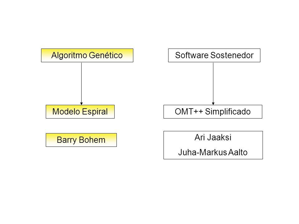 Algoritmo GenéticoSoftware Sostenedor Modelo EspiralOMT++ Simplificado Barry Bohem Ari Jaaksi Juha-Markus Aalto