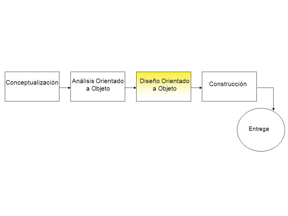 Conceptualización Análisis Orientado a Objeto Diseño Orientado a Objeto Construcción Entrega