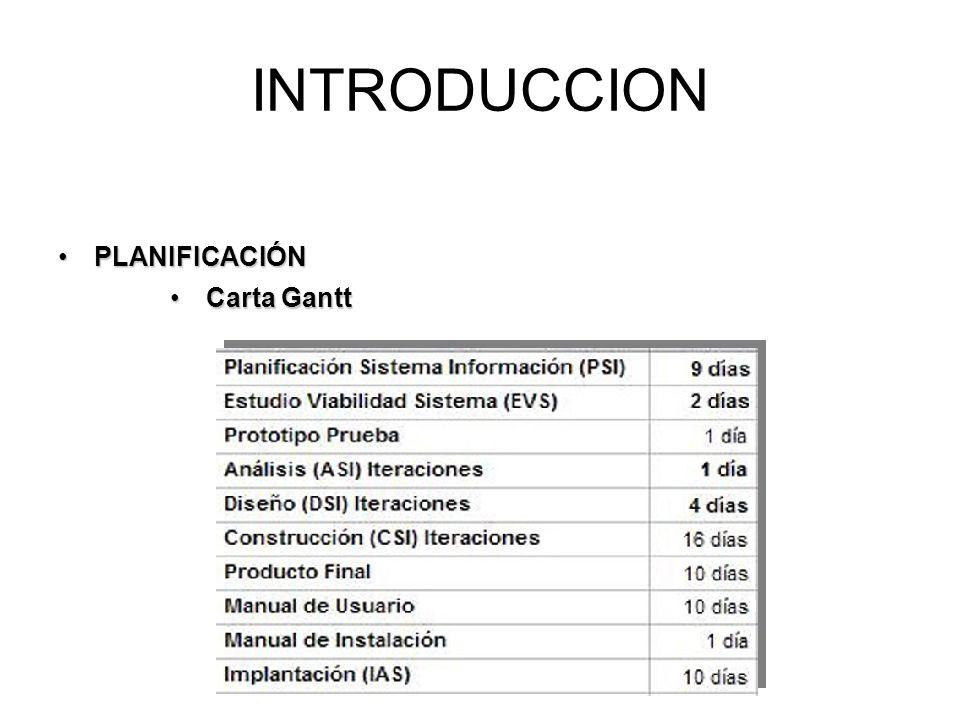 PLANIFICACIÓNPLANIFICACIÓN INTRODUCCION Carta GanttCarta Gantt