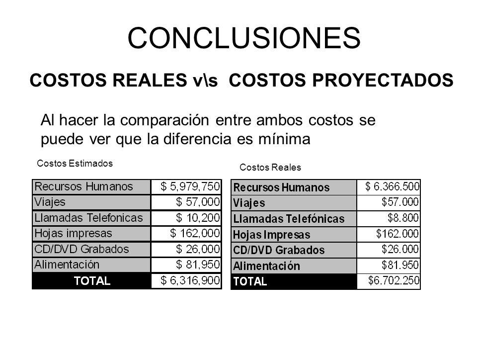 COSTOS REALES v\s COSTOS PROYECTADOS Al hacer la comparación entre ambos costos se puede ver que la diferencia es mínima Costos Estimados Costos Reale