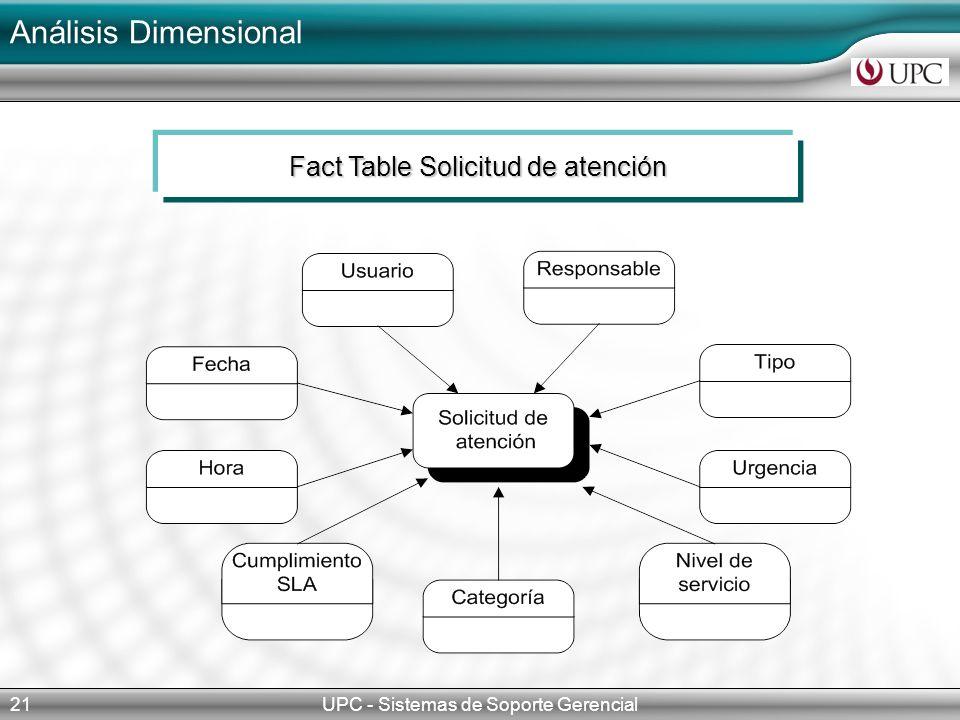 Análisis Dimensional UPC - Sistemas de Soporte Gerencial21 Fact Table Solicitud de atención