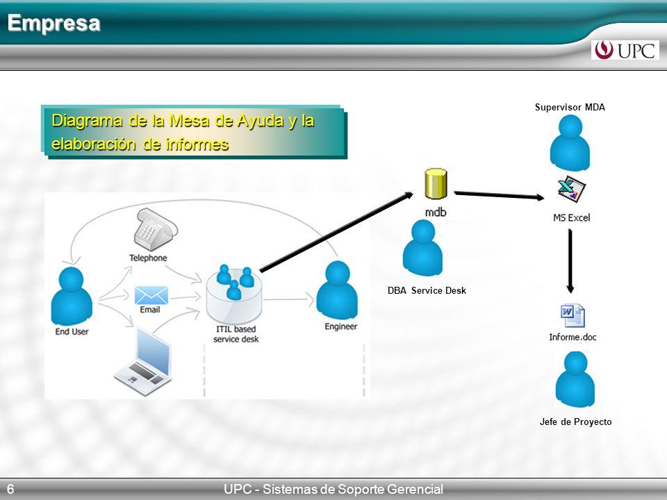 UPC - Sistemas de Soporte Gerencial6 Empresa Jefe de Proyecto Supervisor MDA DBA Service Desk Diagrama de la Mesa de Ayuda y la elaboración de informes