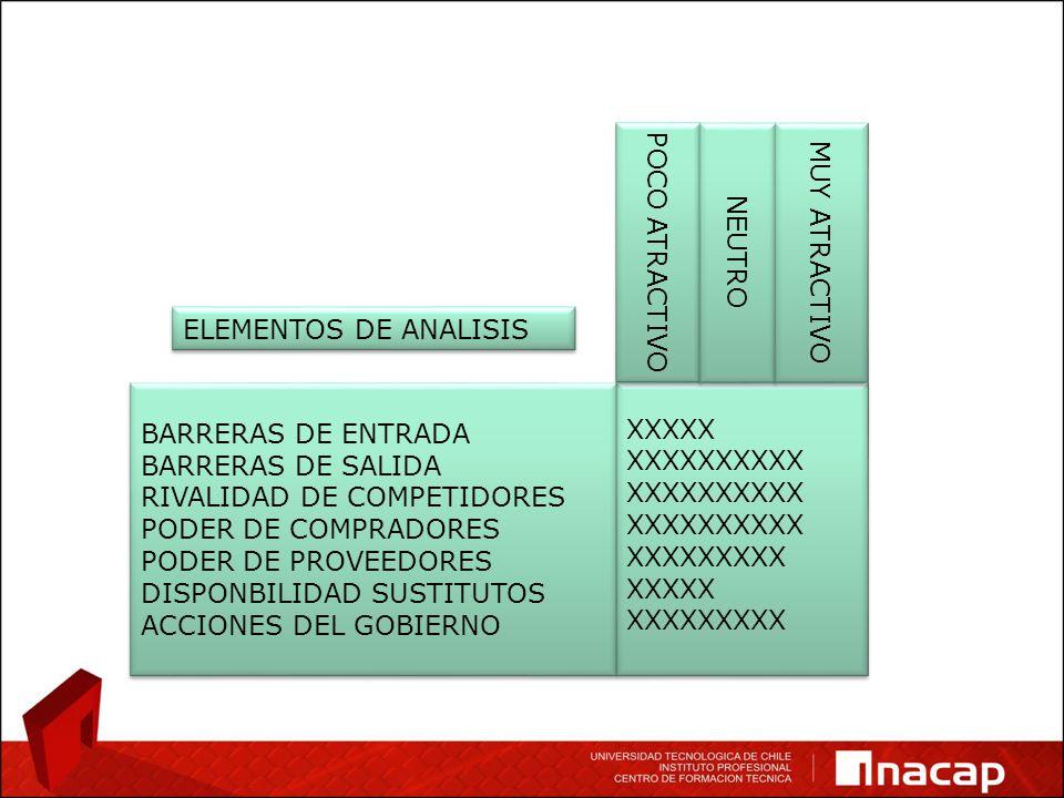 BARRERAS DE ENTRADA BARRERAS DE SALIDA RIVALIDAD DE COMPETIDORES PODER DE COMPRADORES PODER DE PROVEEDORES DISPONBILIDAD SUSTITUTOS ACCIONES DEL GOBIERNO BARRERAS DE ENTRADA BARRERAS DE SALIDA RIVALIDAD DE COMPETIDORES PODER DE COMPRADORES PODER DE PROVEEDORES DISPONBILIDAD SUSTITUTOS ACCIONES DEL GOBIERNO XXXXX XXXXXXXXXX XXXXXXXXX XXXXX XXXXXXXXX XXXXX XXXXXXXXXX XXXXXXXXX XXXXX XXXXXXXXX POCO ATRACTIVO NEUTRO MUY ATRACTIVO ELEMENTOS DE ANALISIS