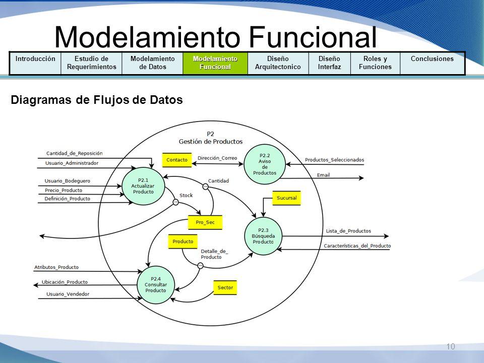 10 Modelamiento Funcional IntroducciónEstudio de Requerimientos Modelamiento de Datos Modelamiento Funcional Diseño Arquitectonico Diseño Interfaz Rol