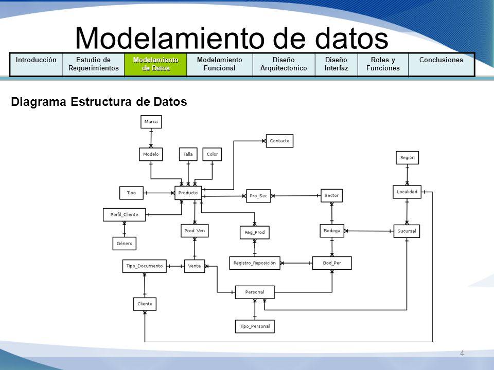 Modelamiento de datos 4 IntroducciónEstudio de Requerimientos Modelamiento de Datos Modelamiento Funcional Diseño Arquitectonico Diseño Interfaz Roles