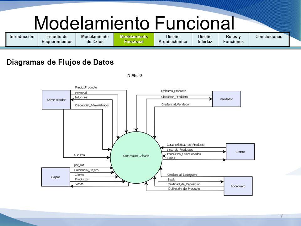 8 Modelamiento Funcional IntroducciónEstudio de Requerimientos Modelamiento de Datos Modelamiento Funcional Diseño Arquitectonico Diseño Interfaz Roles y Funciones Conclusiones Diagramas de Flujos de Datos