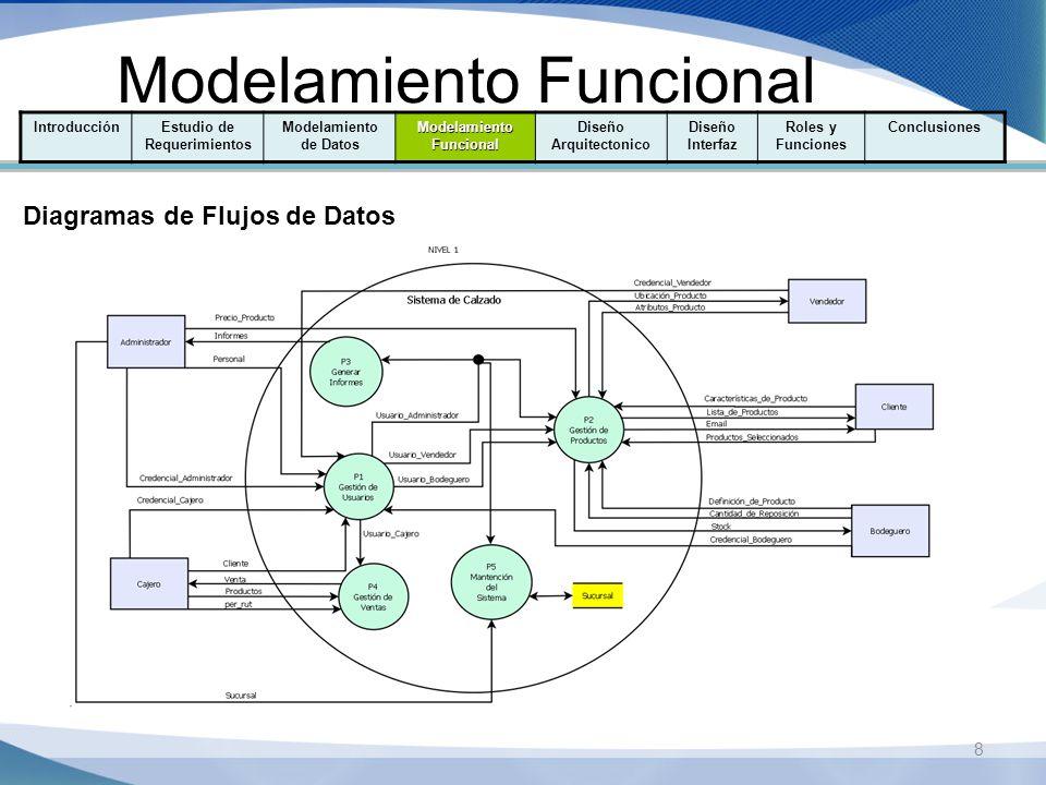 9 Modelamiento Funcional IntroducciónEstudio de Requerimientos Modelamiento de Datos Modelamiento Funcional Diseño Arquitectonico Diseño Interfaz Roles y Funciones Conclusiones Diagramas de Flujos de Datos