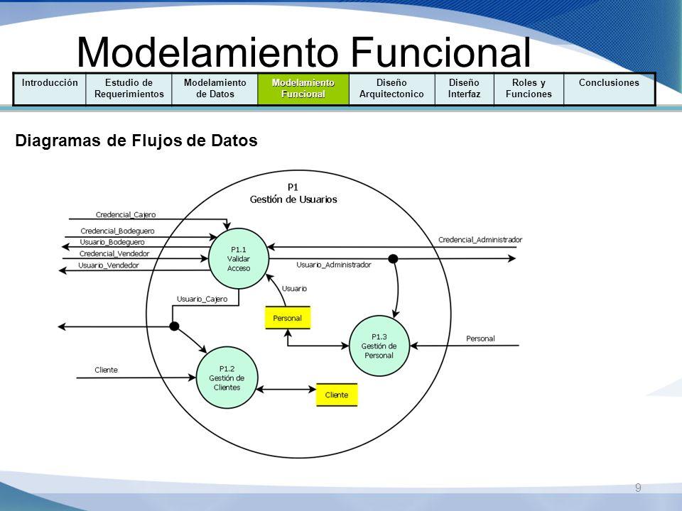 10 Modelamiento Funcional IntroducciónEstudio de Requerimientos Modelamiento de Datos Modelamiento Funcional Diseño Arquitectonico Diseño Interfaz Roles y Funciones Conclusiones Diagramas de Flujos de Datos