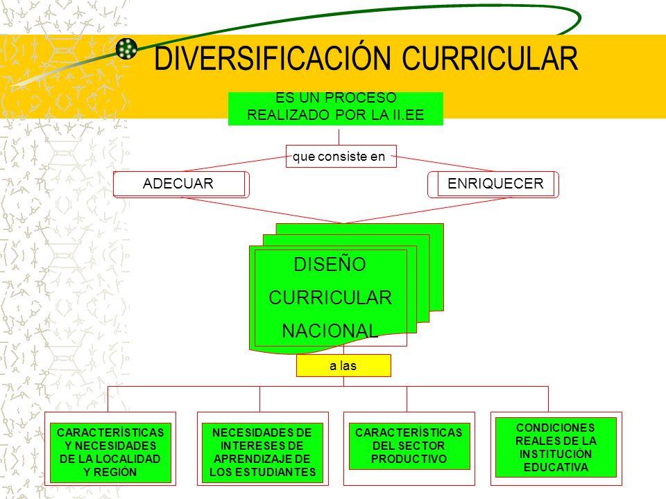 DIVERSIFICACIÓN CURRICULAR que consiste en DISEÑO CURRICULAR NACIONAL ES UN PROCESO REALIZADO POR LA II.EE ADECUARENRIQUECER a las CARACTERÍSTICAS Y NECESIDADES DE LA LOCALIDAD Y REGIÓN NECESIDADES DE INTERESES DE APRENDIZAJE DE LOS ESTUDIANTES CARACTERÍSTICAS DEL SECTOR PRODUCTIVO CONDICIONES REALES DE LA INSTITUCIÓN EDUCATIVA