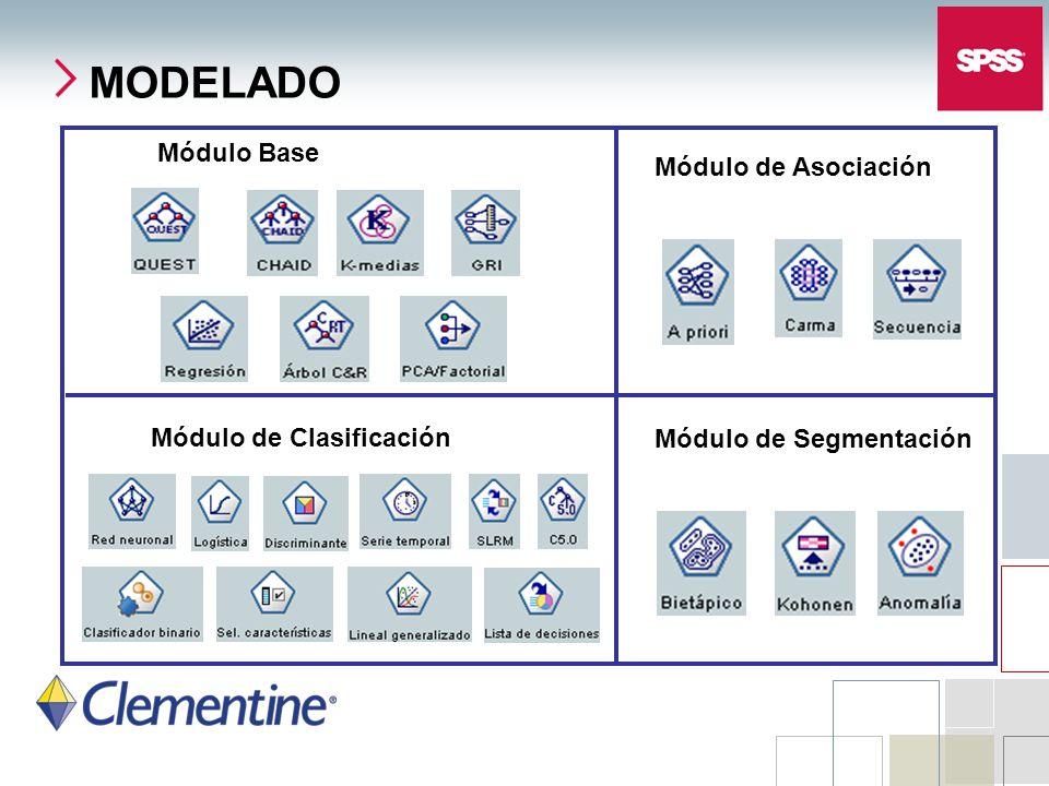 Módulo Base Módulo de Segmentación MODELADO Módulo de Asociación Módulo de Clasificación
