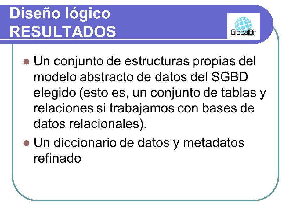 Diseño lógico RESULTADOS Un conjunto de estructuras propias del modelo abstracto de datos del SGBD elegido (esto es, un conjunto de tablas y relacione