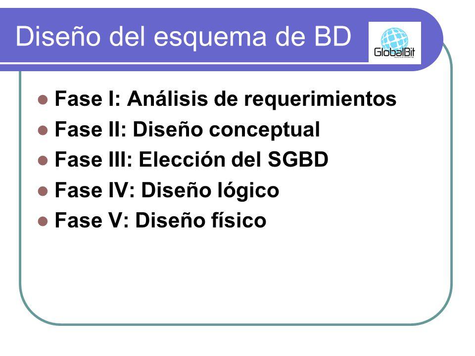Diseño del esquema de BD Fase I: Análisis de requerimientos Fase II: Diseño conceptual Fase III: Elección del SGBD Fase IV: Diseño lógico Fase V: Dise