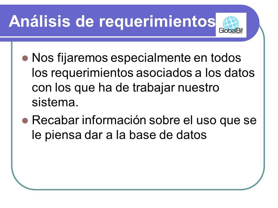 Análisis de requerimientos TAREAS Identificación de las principales áreas de la aplicación y grupos de usuarios.