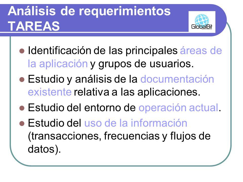 Análisis de requerimientos TAREAS Identificación de las principales áreas de la aplicación y grupos de usuarios. Estudio y análisis de la documentació