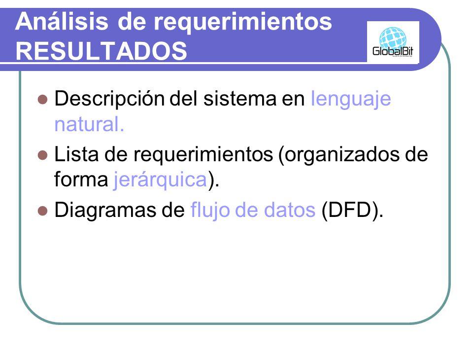 Análisis de requerimientos RESULTADOS Descripción del sistema en lenguaje natural. Lista de requerimientos (organizados de forma jerárquica). Diagrama