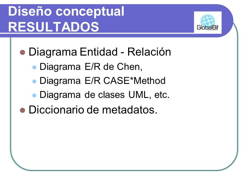 Diseño conceptual RESULTADOS Diagrama Entidad - Relación Diagrama E/R de Chen, Diagrama E/R CASE*Method Diagrama de clases UML, etc. Diccionario de me