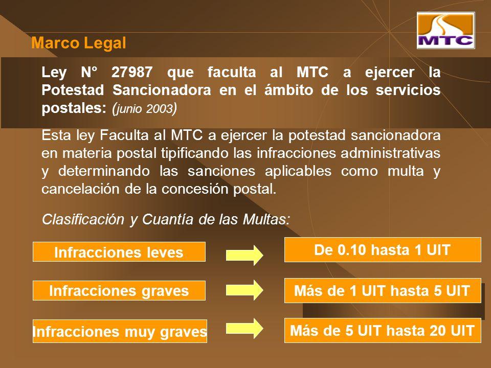 Marco Legal Ley N° 27987 que faculta al MTC a ejercer la Potestad Sancionadora en el ámbito de los servicios postales: ( junio 2003 ) Clasificación y