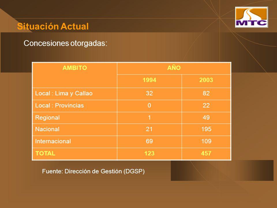 Situación Actual Concesiones otorgadas: AMBITOAÑO 19942003 Local : Lima y Callao3282 Local : Provincias022 Regional149 Nacional21195 Internacional6910
