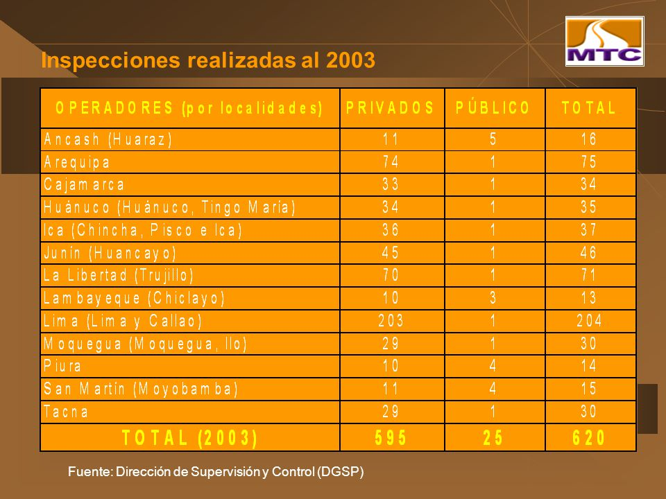 Inspecciones realizadas al 2003 Fuente: Dirección de Supervisión y Control (DGSP)
