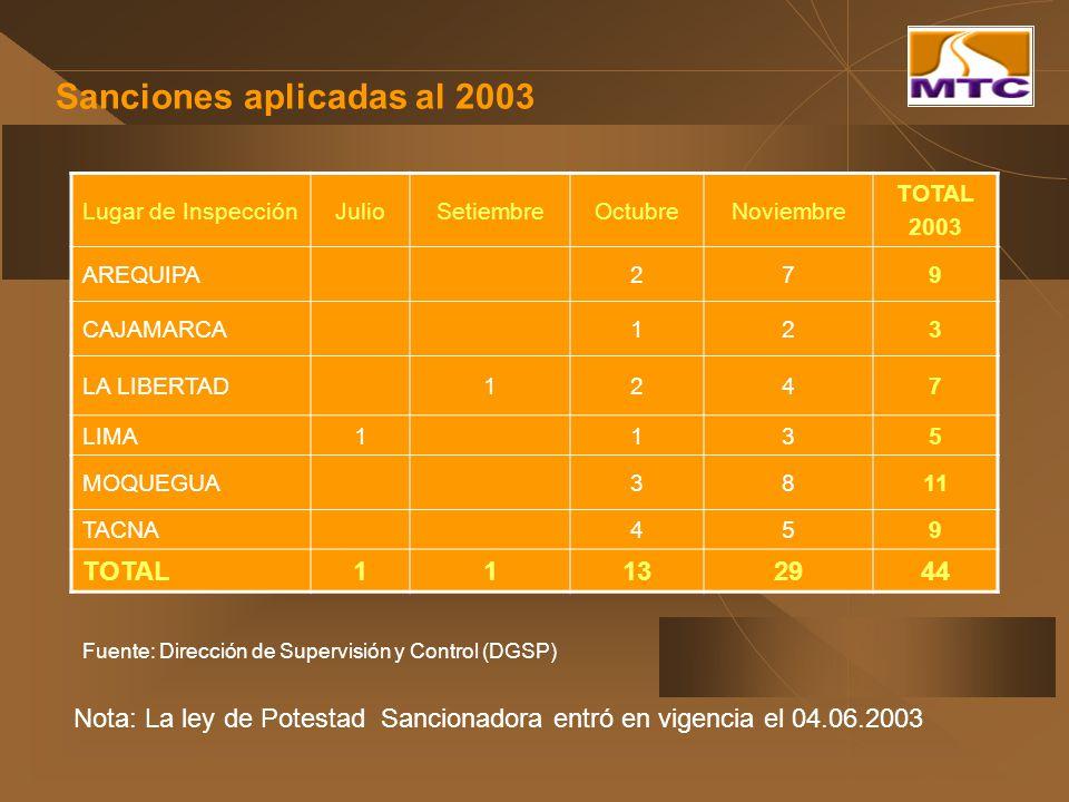 Sanciones aplicadas al 2003 Fuente: Dirección de Supervisión y Control (DGSP) Lugar de InspecciónJulioSetiembreOctubreNoviembre TOTAL 2003 AREQUIPA279