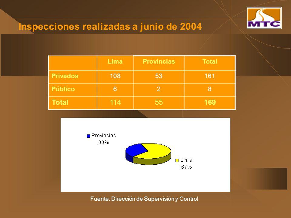 Inspecciones realizadas a junio de 2004 LimaProvinciasTotal Privados10853161 Público628 Total11455169 Fuente: Dirección de Supervisión y Control