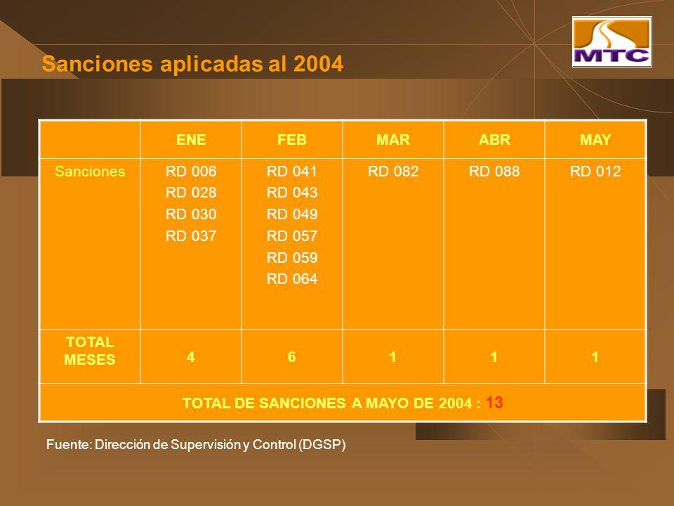 Sanciones aplicadas al 2004 Fuente: Dirección de Supervisión y Control (DGSP) ENEFEBMARABRMAY SancionesRD 006 RD 028 RD 030 RD 037 RD 041 RD 043 RD 04