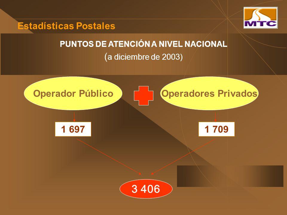 Estadísticas Postales PUNTOS DE ATENCIÓN A NIVEL NACIONAL ( a diciembre de 2003) Operador PúblicoOperadores Privados 1 7091 697 3 406
