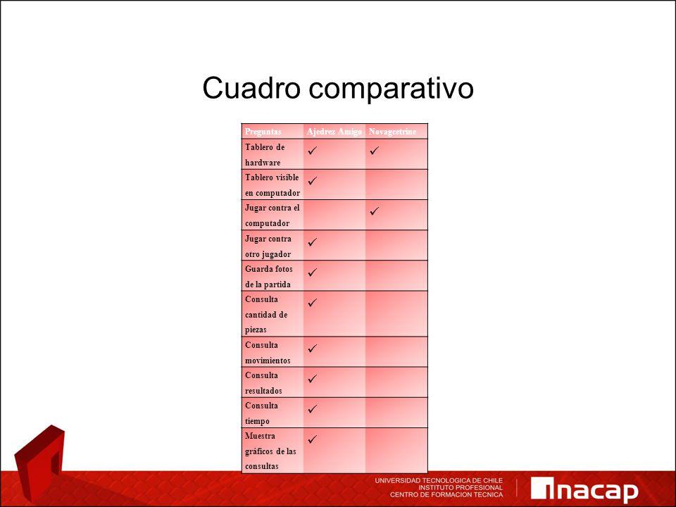 Cuadro comparativo PreguntasAjedrez AmigoNovagcetrine Tablero de hardware Tablero visible en computador Jugar contra el computador Jugar contra otro j