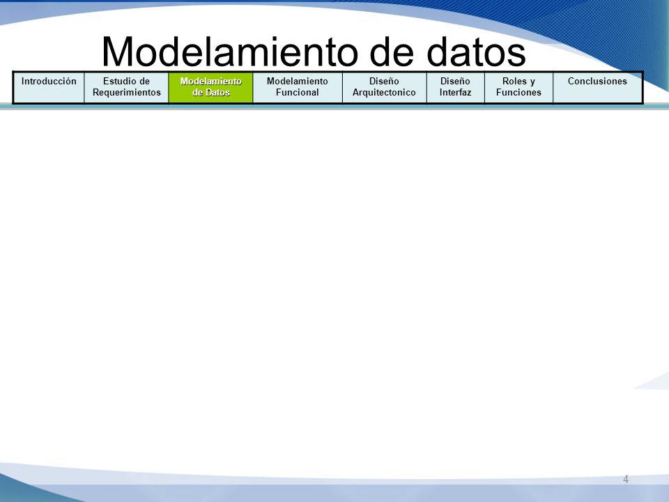 Modelamiento de datos 4 IntroducciónEstudio de Requerimientos Modelamiento de Datos Modelamiento Funcional Diseño Arquitectonico Diseño Interfaz Roles y Funciones Conclusiones