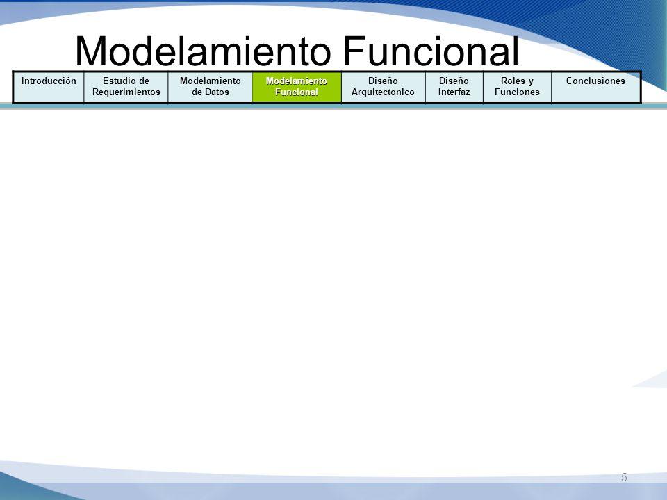 5 Modelamiento Funcional IntroducciónEstudio de Requerimientos Modelamiento de Datos Modelamiento Funcional Diseño Arquitectonico Diseño Interfaz Roles y Funciones Conclusiones