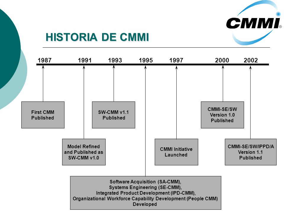 HISTORIA DE CMMI 198719911995199720002002 First CMM Published Model Refined and Published as SW-CMM v1.0 SW-CMM v1.1 Published 1993 Software Acquisition (SA-CMM), Systems Engineering (SE-CMM), Integrated Product Development (IPD-CMM), Organizational Workforce Capability Development (People CMM) Developed CMMI Initiative Launched CMMI-SE/SW Version 1.0 Published CMMI-SE/SW/IPPD/A Version 1.1 Published