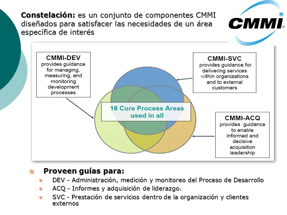 Proveen guías para: Proveen guías para: DEV - Administración, medición y monitoreo del Proceso de Desarrollo DEV - Administración, medición y monitoreo del Proceso de Desarrollo ACQ - Informes y adquisición de liderazgo.