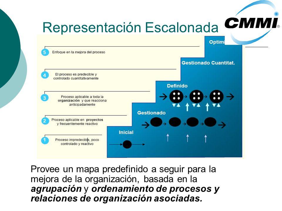 Representación Escalonada Provee un mapa predefinido a seguir para la mejora de la organización, basada en la agrupación y ordenamiento de procesos y