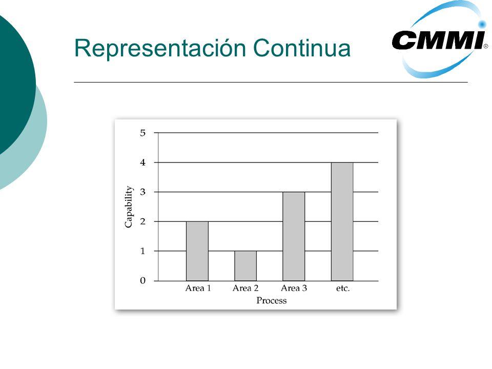 Representación Continua Proporciona una guía menos específica sobre el orden en el cual la mejora debería ser lograda.