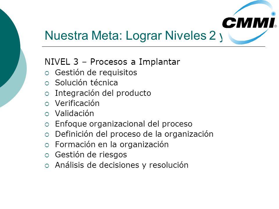 Nuestra Meta: Lograr Niveles 2 y 3. NIVEL 3 – Procesos a Implantar Gestión de requisitos Solución técnica Integración del producto Verificación Valida