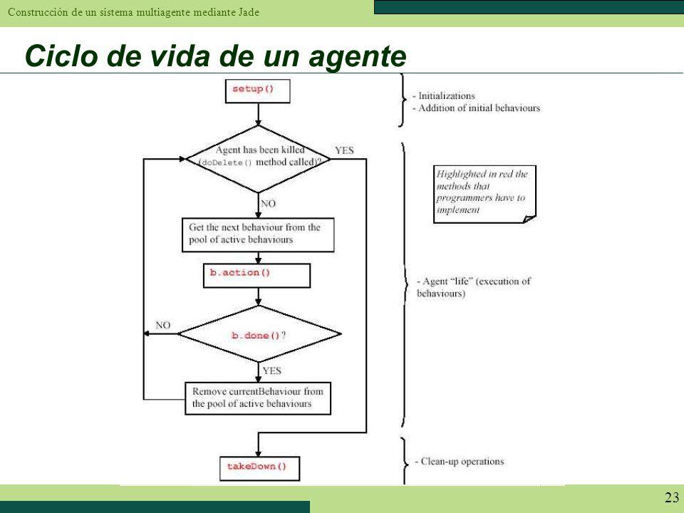 Construcción de un sistema multiagente mediante Jade 23 Ciclo de vida de un agente