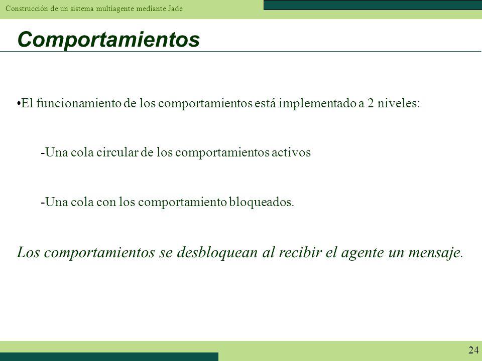 Construcción de un sistema multiagente mediante Jade 24 Comportamientos El funcionamiento de los comportamientos está implementado a 2 niveles: -Una c