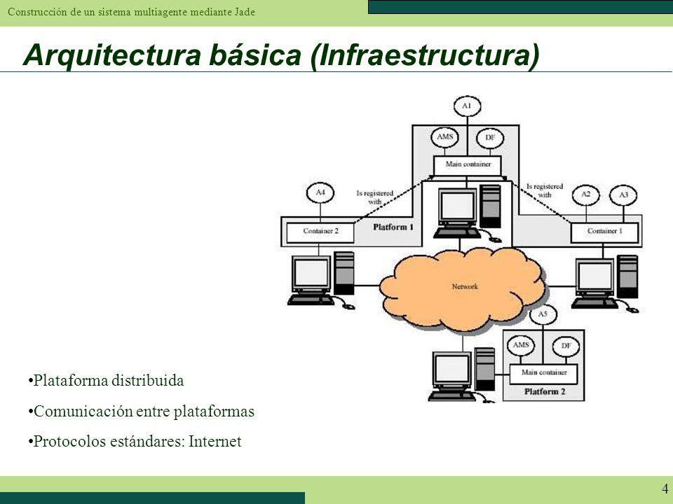 Construcción de un sistema multiagente mediante Jade 4 Arquitectura básica (Infraestructura) Plataforma distribuida Comunicación entre plataformas Pro